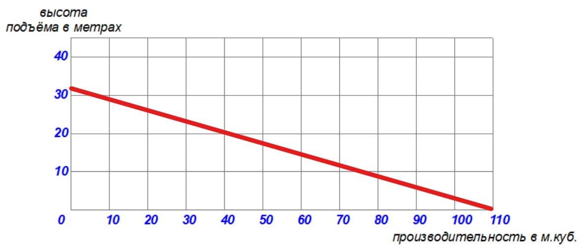 таблица производительности мотопомпы